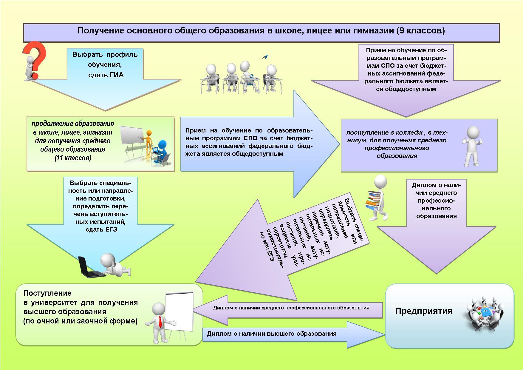 как получить образование диетолога